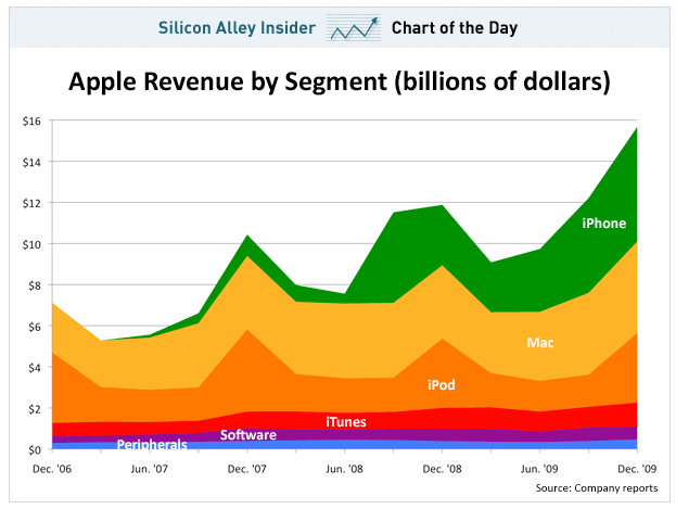Apple revenue from consumer products.