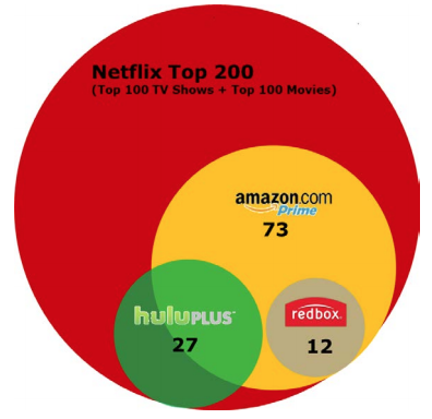 Graphic of four streaming companies and their sizes